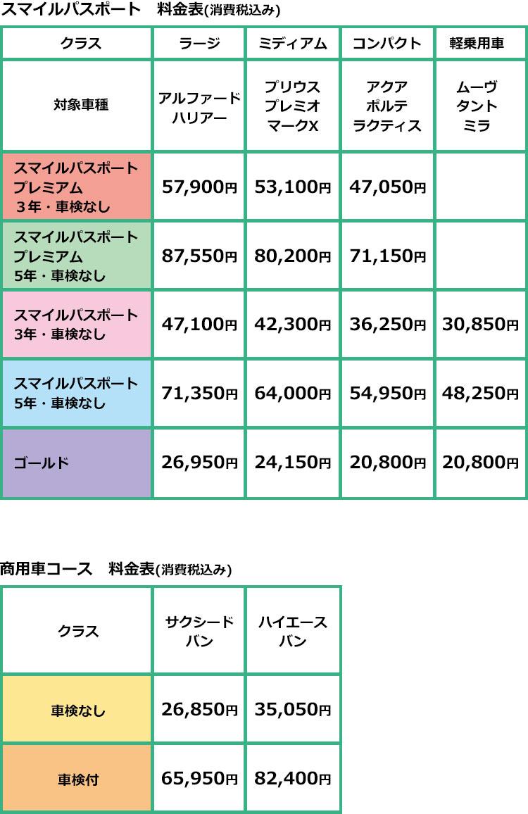 スマイルパスポートクラス別料金表(消費税込み)/商用車コース料金表(消費税込み)